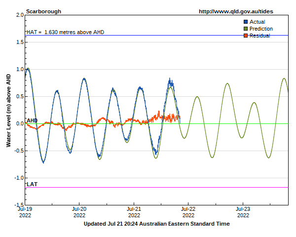 Storm Tide Data And Tide Predictions For Scarborough Monitoring Site