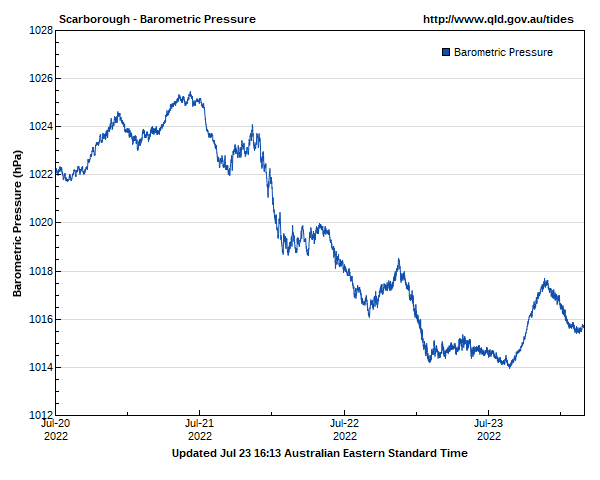 Barometric pressure for Scarborough guage site