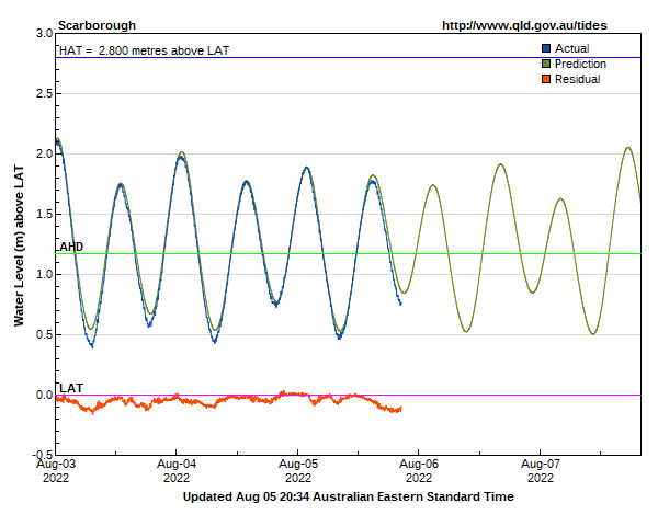 Live tide levels for Brisbane Bar