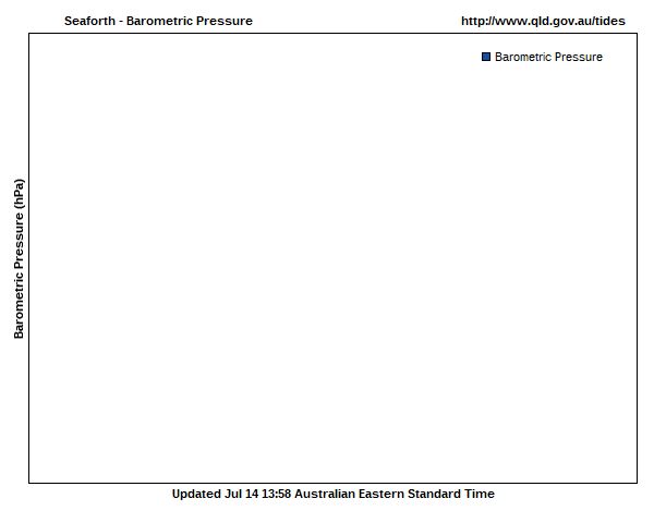Barometric pressure for Seaforth guage site