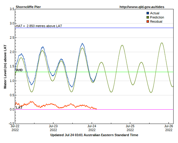 Tide levels for Shorncliffe Pier