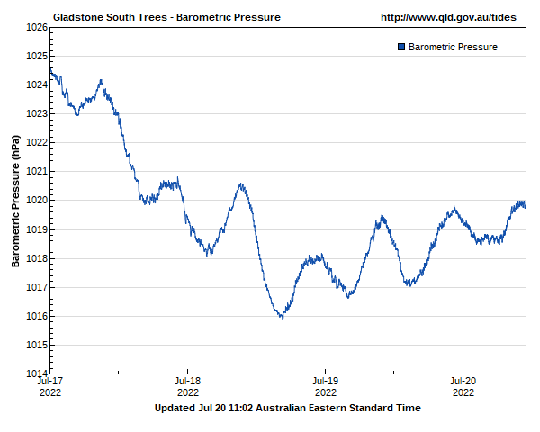 Barometric pressure for South Trees Island, Gladstone guage site