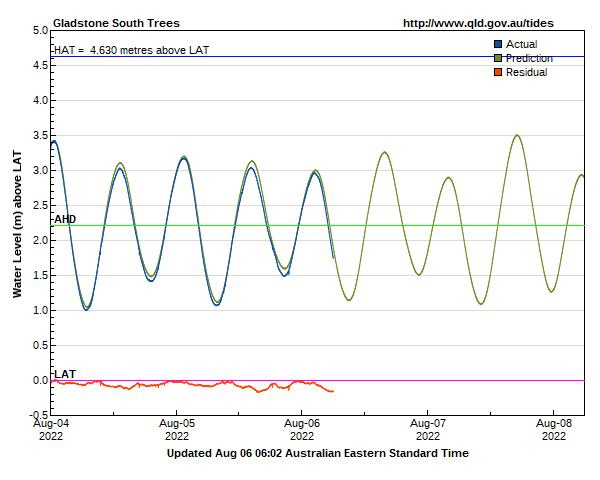 Tide levels at Gladstone (South Trees Island)