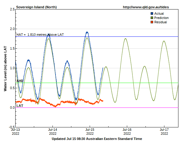 Tide levels for Gold Coast Sovereign Island North