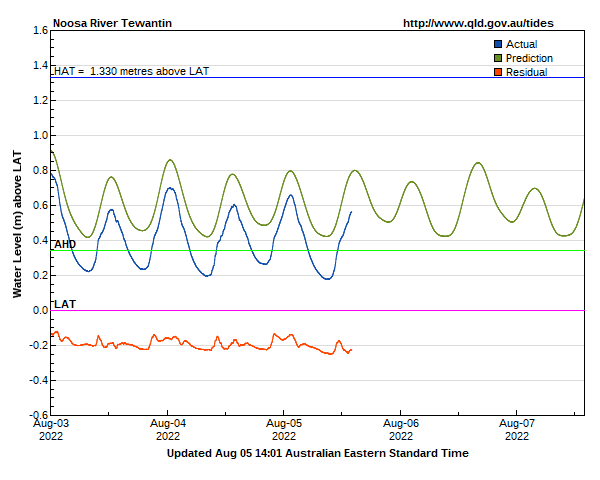 Tide levels for Noosa River Tewantin