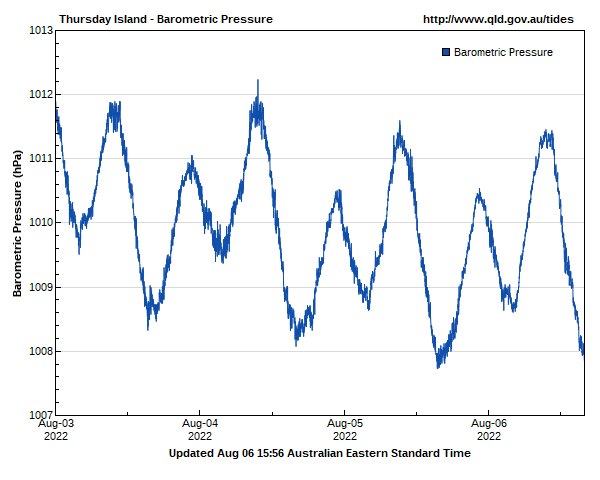 Barometric pressure for Thursday Island guage site