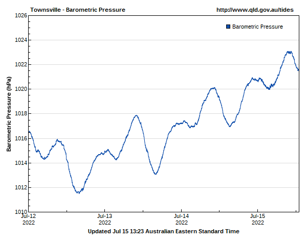 Barometric pressure for Townsville guage site