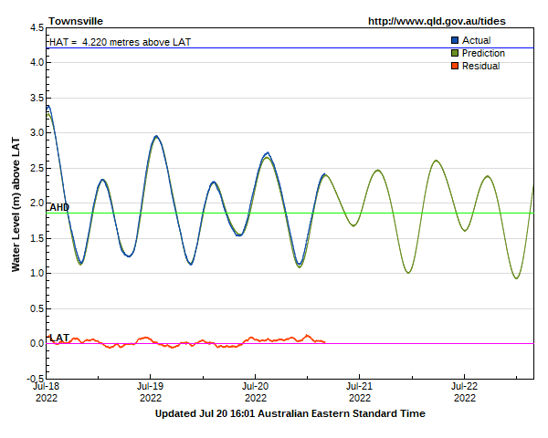 Tide predictions for Townsville guage site