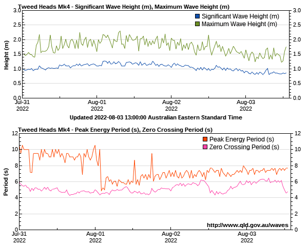 Wave heights for Tweed Heads monitoring site
