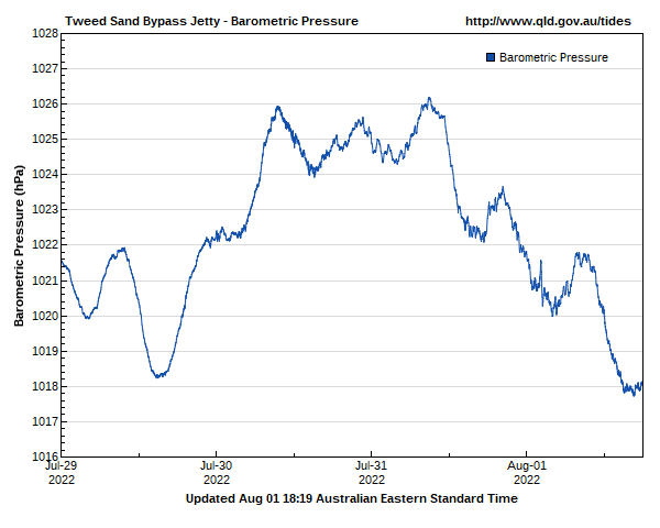 Barometric pressure for Tweed Sand Bypass Jetty gauge site
