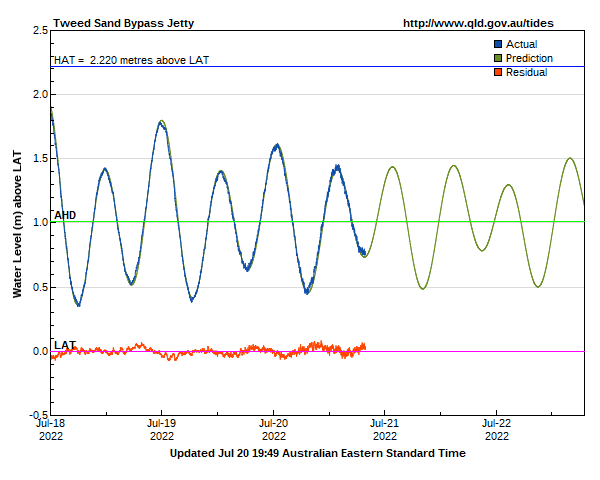 Tide predictions for Tweed Sand Bypass Jetty gauge site