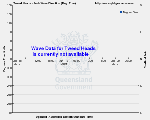 Wave direction for Tweed Heads monitoring site