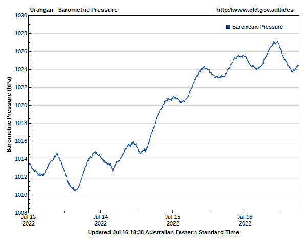 Barometric pressure for Urangan guage site