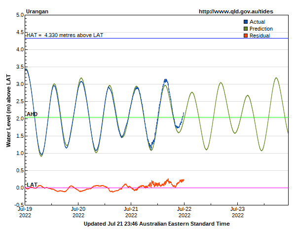 Tide levels for Urangan