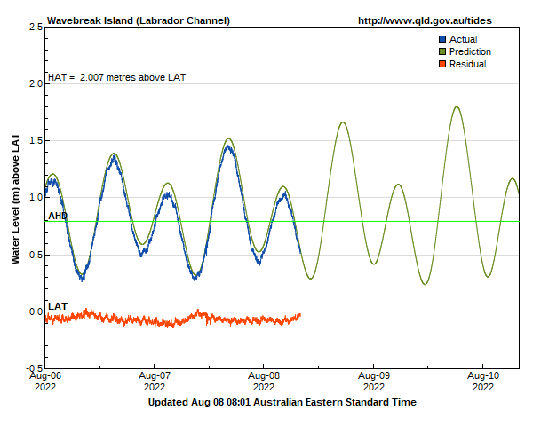 Tide levels for Wavebreak Island Labrador channel