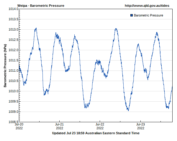 Barometric pressure for Weipa guage site