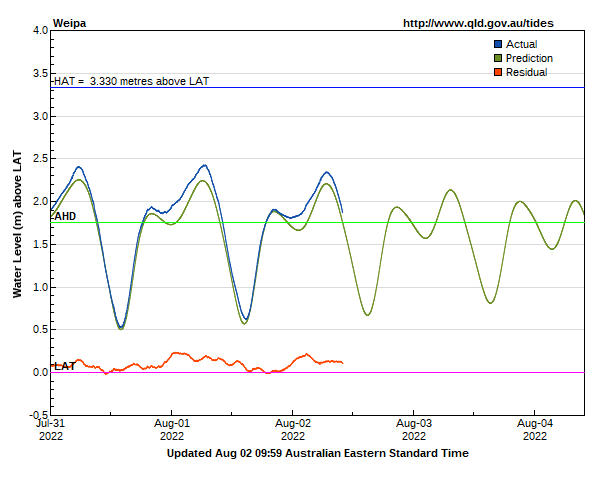 Tide levels at Weipa