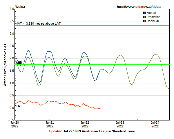 Tide predictions for Weipa guage site